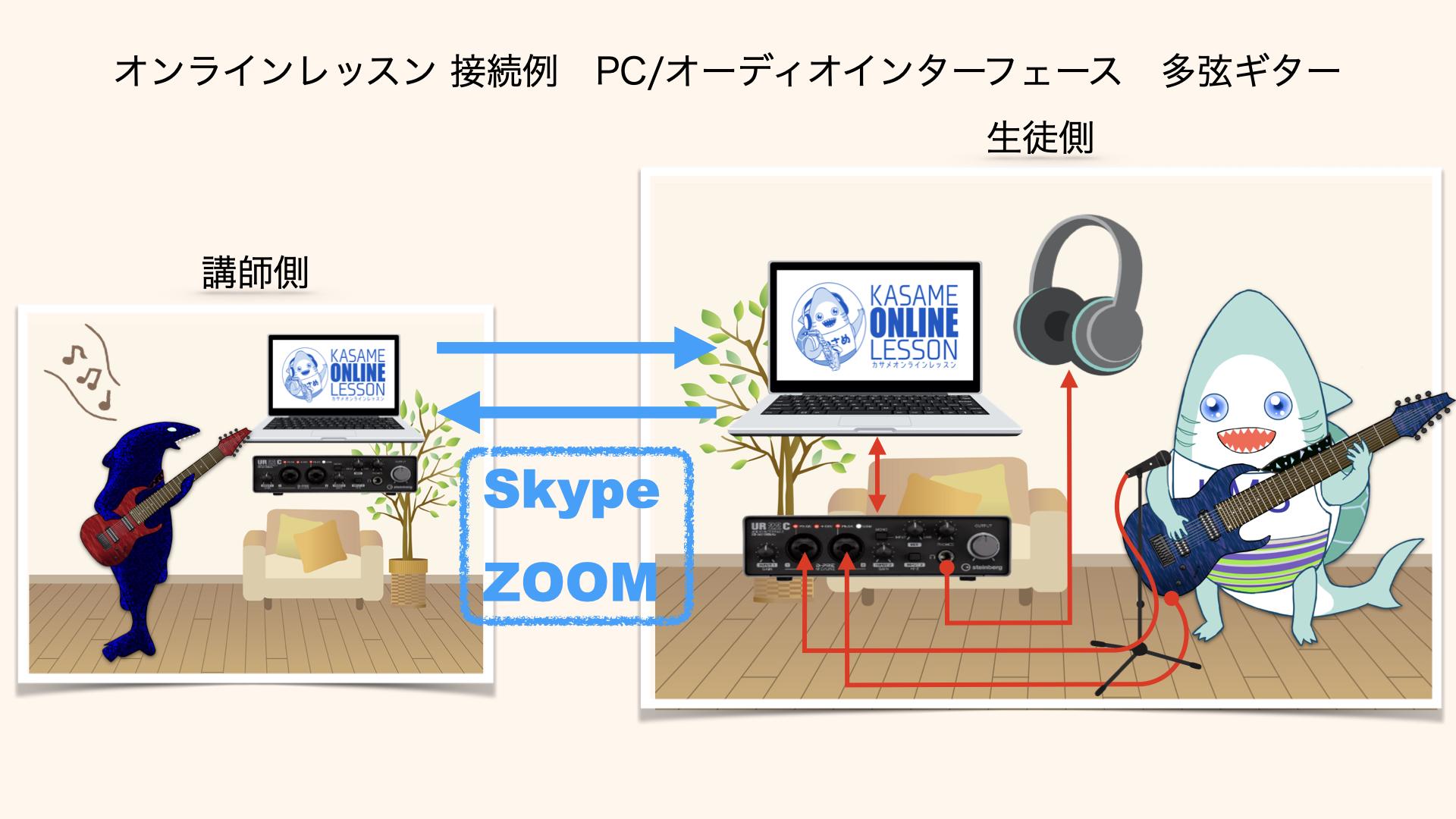 カサメミュージックスクール多弦ギター科、オンラインレッスン接続例(パソコン)